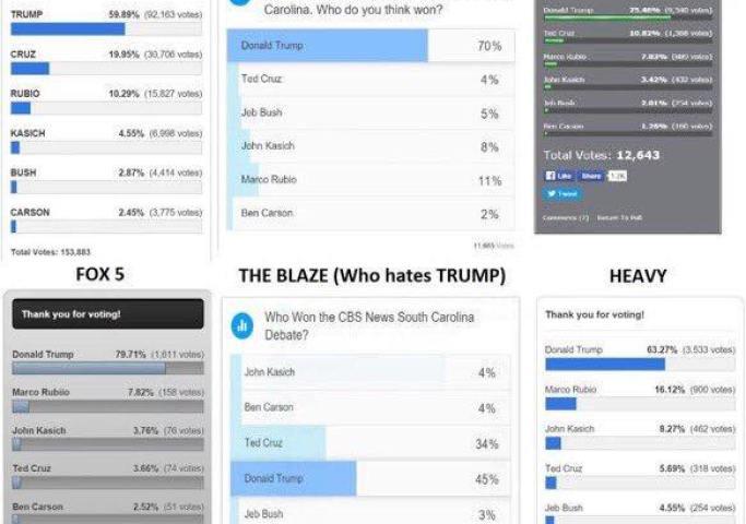 Trump Wins Debate Polls