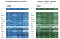 Adoption & investment by country for the four technology areas (BTT Study - http://www.ibm.com/ibmcai/biztechtrends)