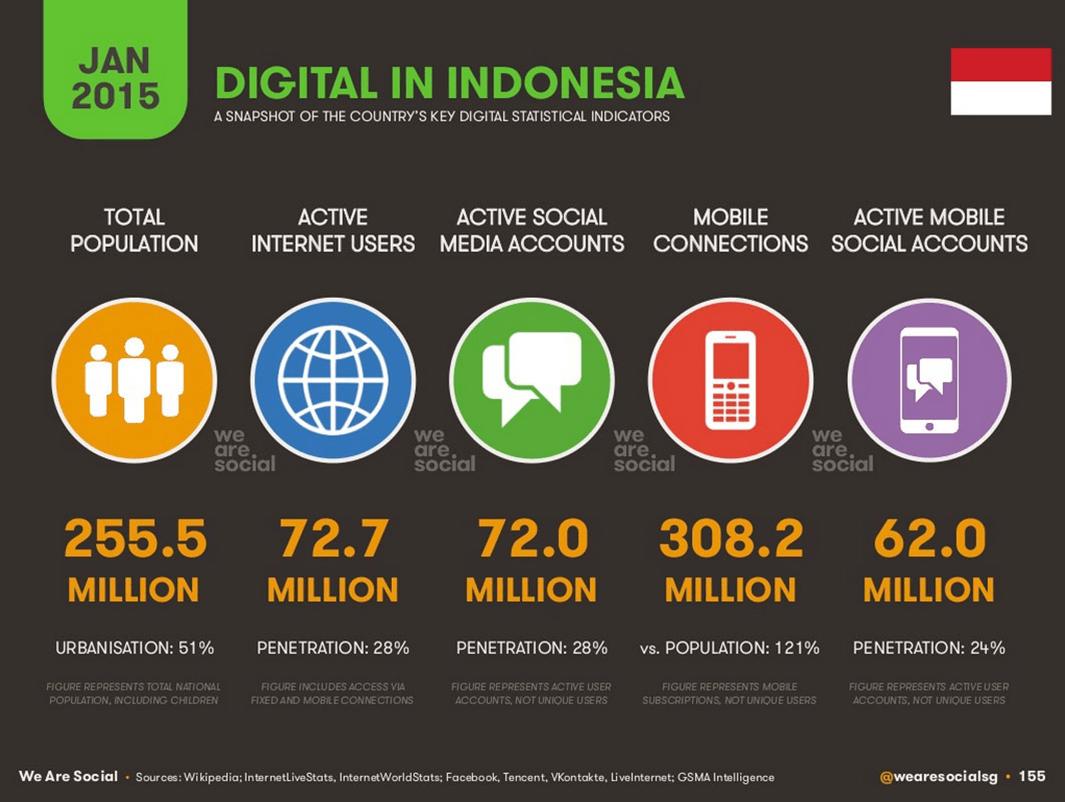 Stie-Ibmt-Digital-Indonesia