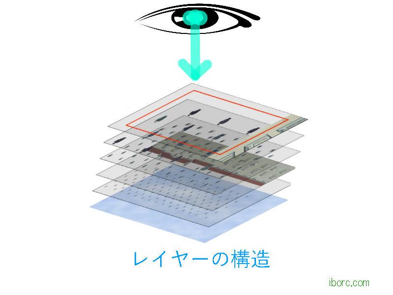 レイヤーの構造 立体3D