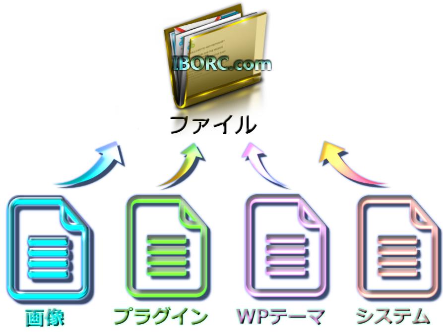 wordpress サーバー上のファイル