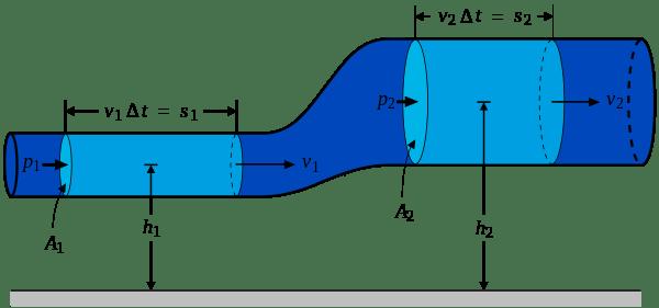 600px-bernoullislawderivationdiagram-svg