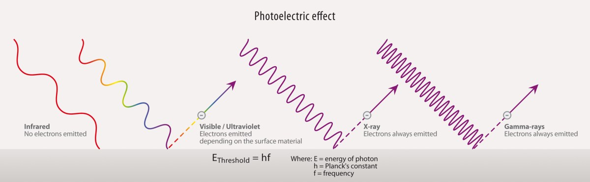 figure_5_photoelectric_effect