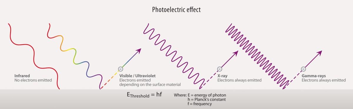 figure_5_photoelectric_effect