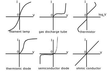 i-v-graphs