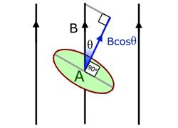 mag-flux-area-diag01