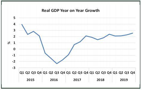 Nigeria's GDP