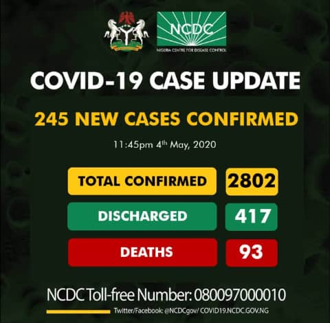 24 hours after easing lockdown, Nigeria records highest single day cases at 245