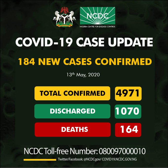 Nigeria records 184 new COVID-19 cases, as total infection nears 5,000
