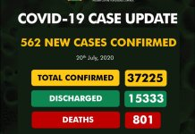 COVID-19: 801 dead, 15,333 discharged, as NCDC confirms 562 new cases