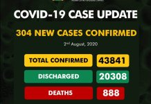 COVID-19: NCDC confirms 304 new cases, death toll in Nigeria hits 888