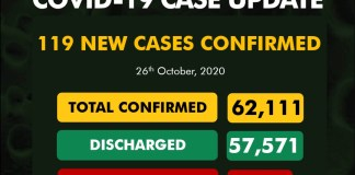 Nigeria records 119 new COVID-19 infections, total cases now 62,111