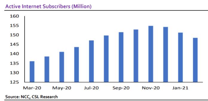 NIN-SIM integration: Is NCC strategy affecting Nigeria's internet users?