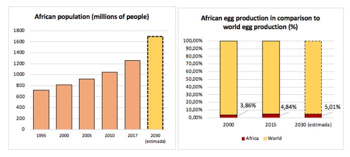 Nigeria produces 650 tonnes of egg annually — Institute