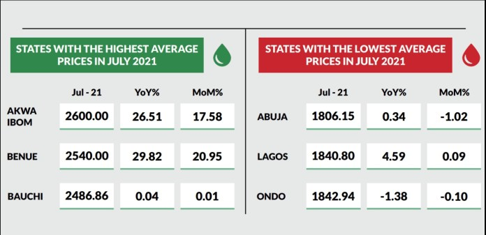 Nigerians lament, as cooking gas price skyrockets by 47% in 5 months