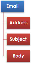 Overall Structure of an Email