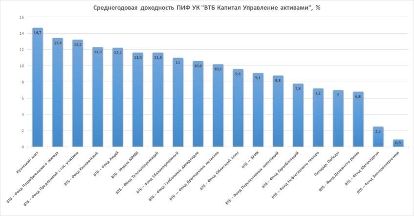 Доходность ПИФ ВТБ Капитал