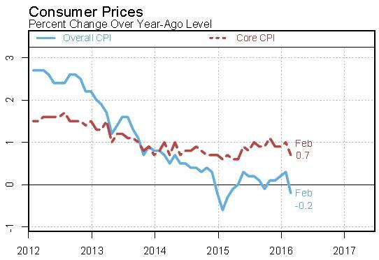 歐洲宣布再擴大QE,歐元竟不貶反升!一個跡象:全球寬鬆貨幣,最快3月就結束-Joe's investment-觀點新聞-商周 ...