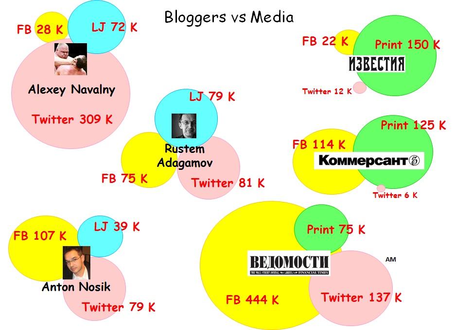 Bloggers vs Media