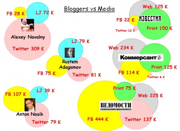 Bubbles Bloggers vs Media