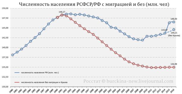 Какова была-бы численность населения России без миграции и ...