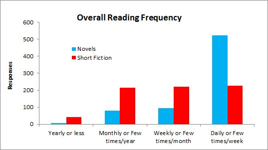 Overall reading frequencies