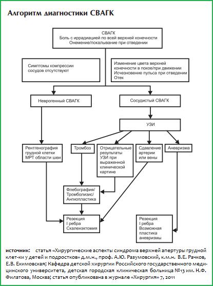 Описание, причины и симптомы синдрома верхней апертуры грудной клетки. Симптомы и лечение синдрома верхней апертуры