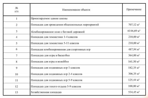 Проект школы с прилегающим стадионом - Дмитрий Плюхин — ЖЖ