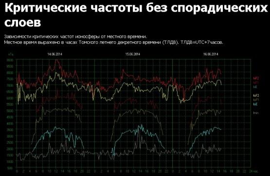 ШР-частоты1