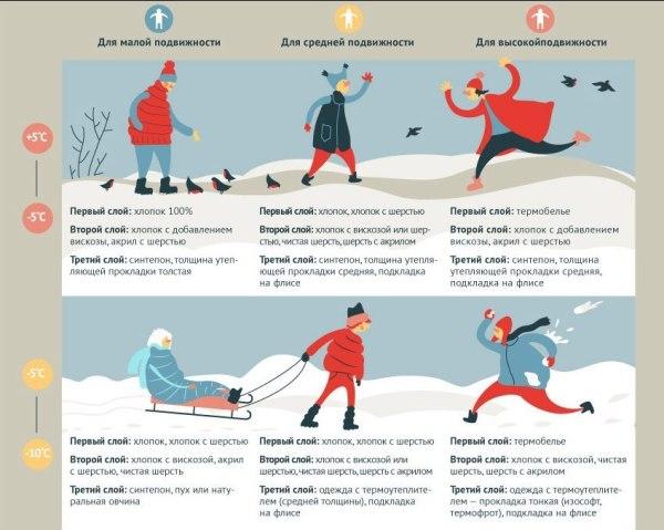 Как одевать ребенка зимой (инфографика) | STENA.ee