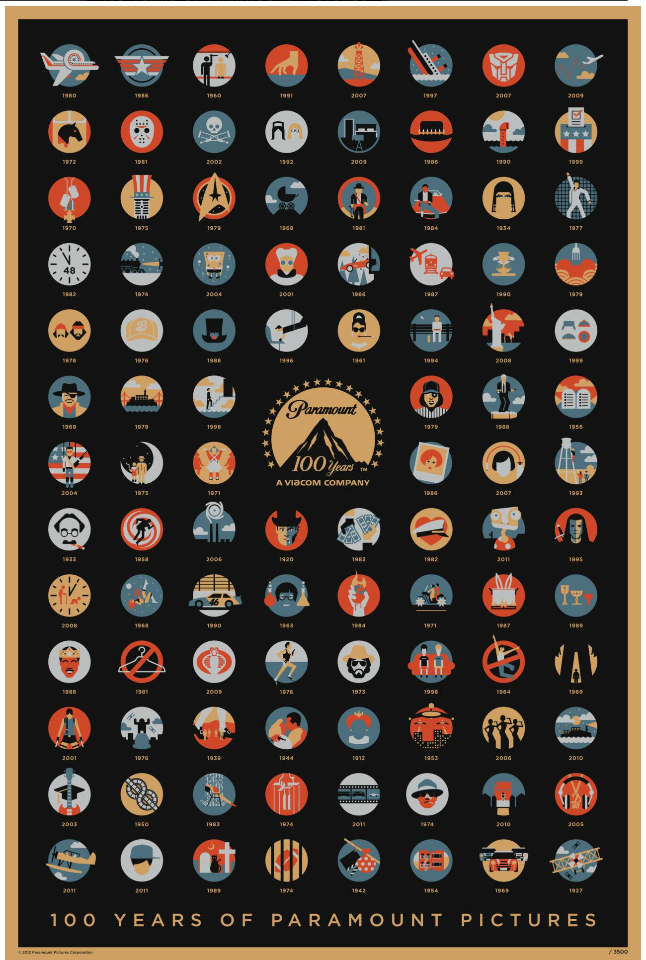 paramount 100 years of pictures