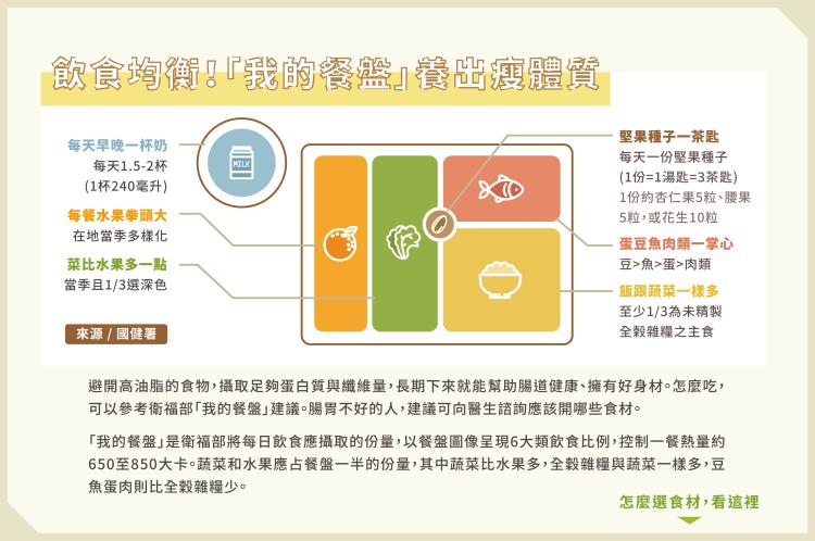 06_腸道菌影響胖瘦 3關鍵養出瘦子菌