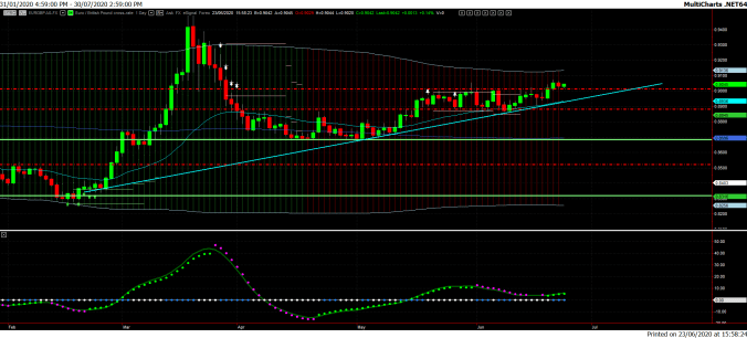 Daily Chart 1. EUR/GBP