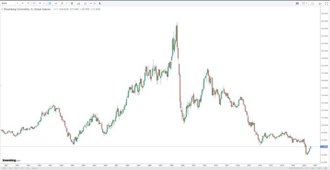 BCOM Investing.com - MAx Chart