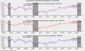 Lower Income Households Pull Down Consumer Sentiment in February