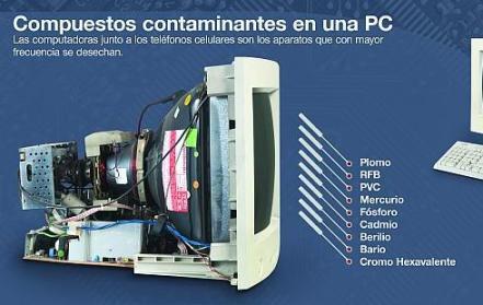 reciclando residuos electrónicos