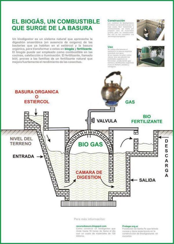 Qué es el biogás