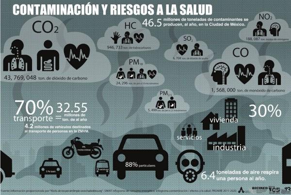 la contaminación y riesgos a la salud