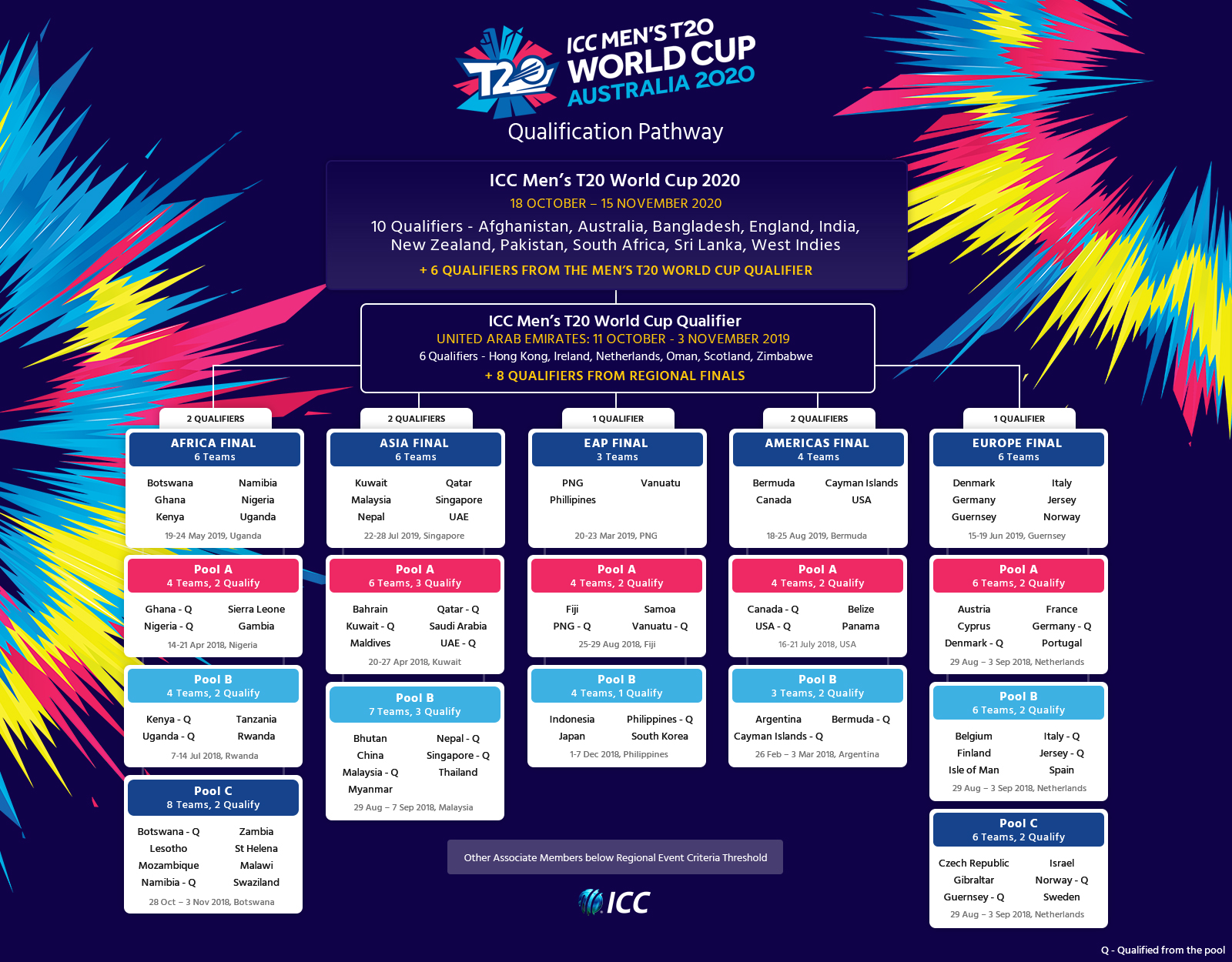 One Icc Men S T20 World Cup Qualifier Spot Up For Grabs In