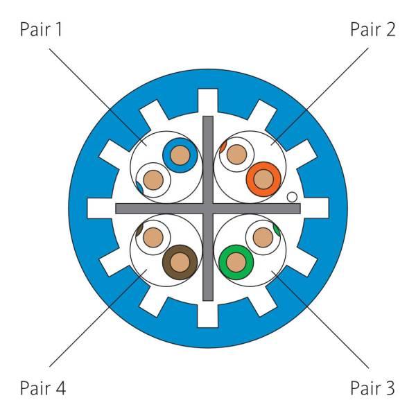CAT6A Bulk Cable UTP Plenum Illustration ICCABP6ABL