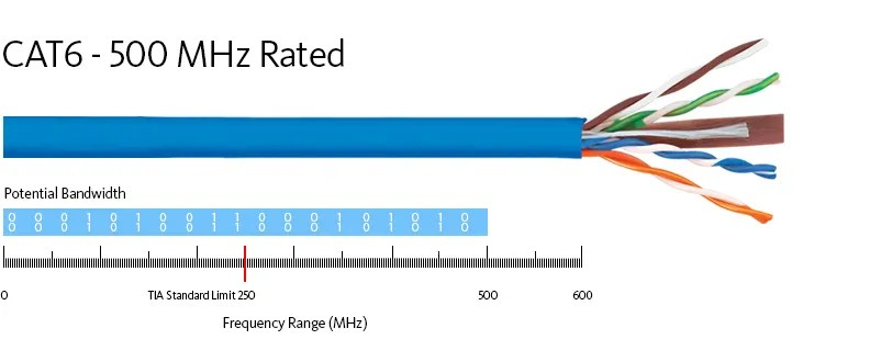 CAT6 - 500 MHz Rated