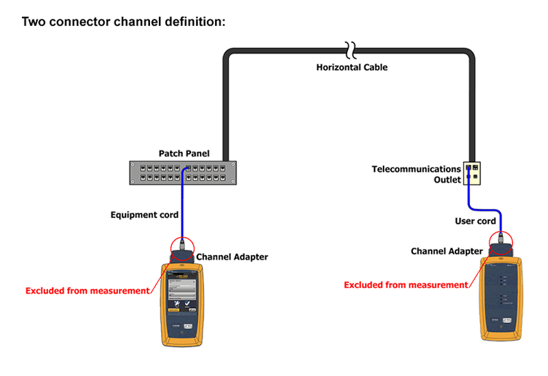 Two Connector Channel Link Test Diagram