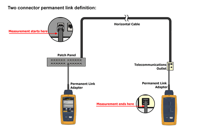 Two Connector Permanent Link Test Diagram