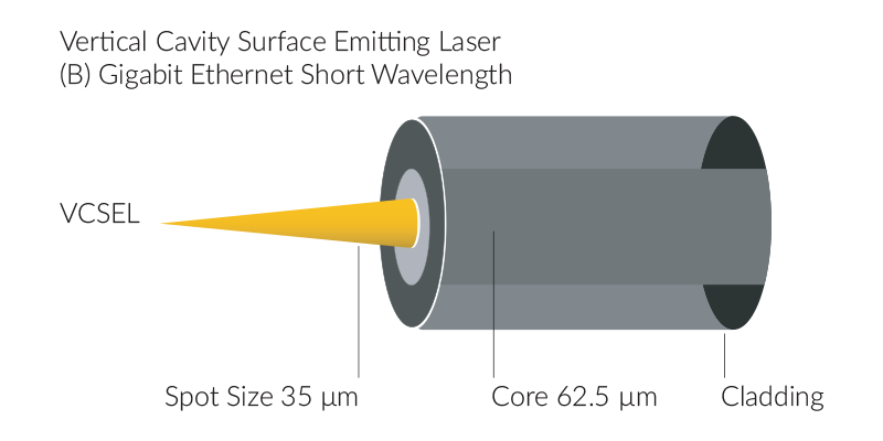Vertical Cavity Surface Emitting Laser (VCSEL) B. Gigabit Ethernet Short Wavelength, Spot Size 35μm, Core 62.5μm