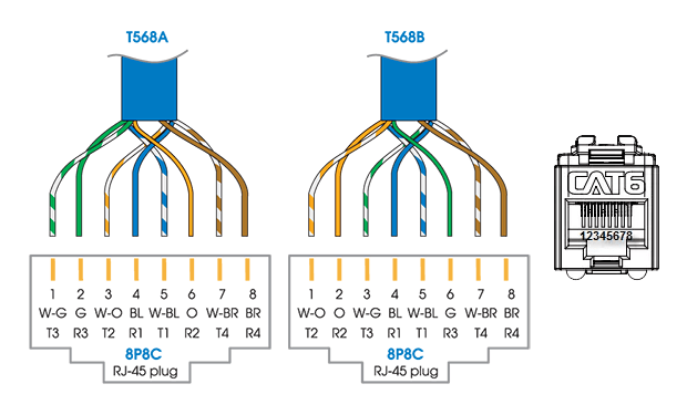 Position 1 for RJ-45 modular plugs and modular jack. T-568A and T-568B Wiring Diagrams.
