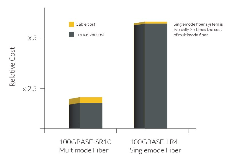 Chart of relative cost of using multimode fiber vs. singlemode fiber system. A singlemode fiber system is typically five times greater in cost than a multimode fiber system due to the transciever cost.
