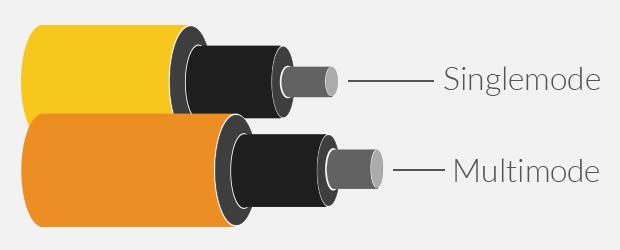 Singlemode vs. Multimode Fiber