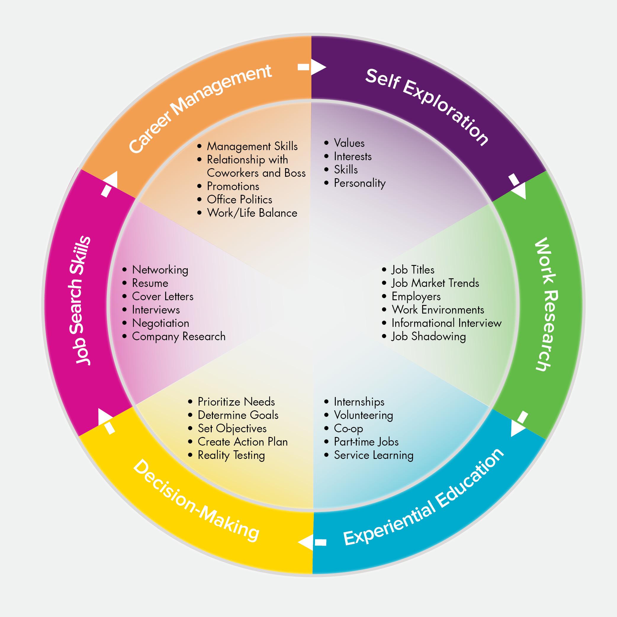 Worksheet Career Planning Process