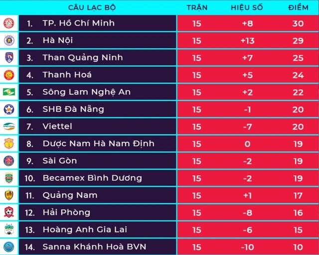 Hoà đội cuối bảng, CLB Hà Nội mất ngôi đầu V-League - 5