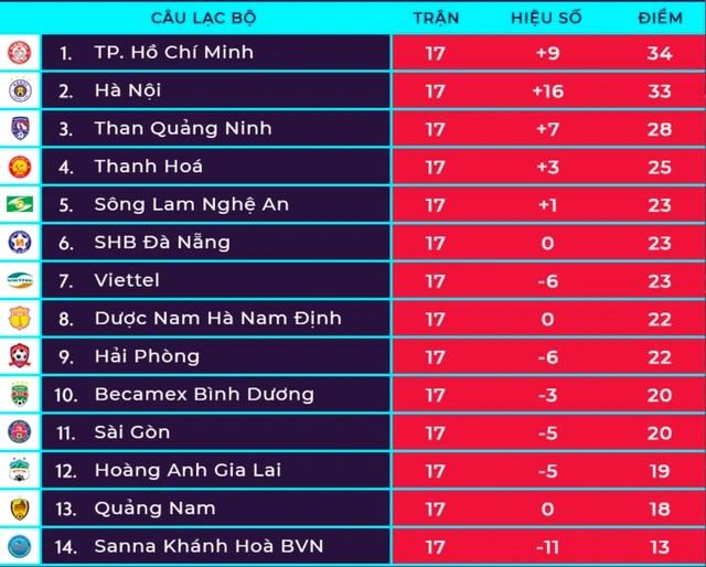 Quang Hải ghi bàn, CLB Hà Nội thắng đậm Sài Gòn FC - 6